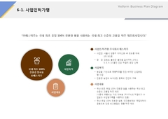 사업인허가명(제조업, 전통주, 식품)