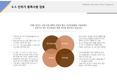 인허가 충족사항 검토(제조업, 전통주, 식품)