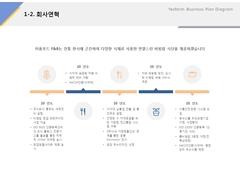 회사연혁(외식업, 프랜차이즈, 비빔밥, 컨설팅)