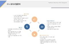 외식사업분야(외식업, 프랜차이즈, 비빔밥, 컨설팅) ...