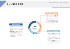 사업방향 및 목표(외식업, 프랜차이즈, 비빔밥, 컨설팅) ...