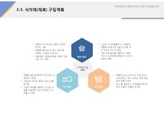 식자재(재료)구입계획(외식업, 프랜차이즈, 비빔밥, 컨설팅) ...
