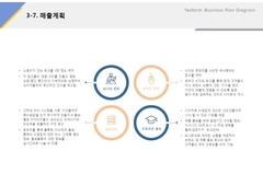매출계획(외식업, 프랜차이즈, 비빔밥, 컨설팅)