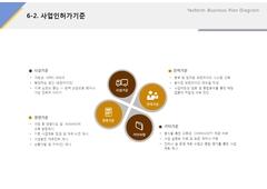 사업인허가기준(축산물, 가공업, 식품)