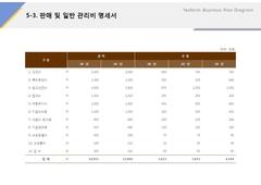 판매 및 관리비명세서(축산물, 가공업, 식품)