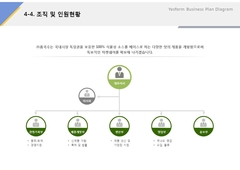 조직 및 인원현황(유통업, 쌀국수, 식자재)