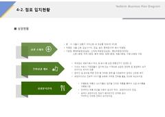 점포입지현황(유통업, 쌀국수, 식자재)