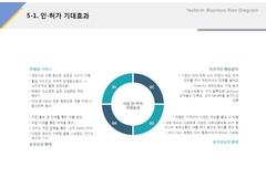 인허가 기대효과(외식업, 컨설팅, 피자, 가공식품) ...
