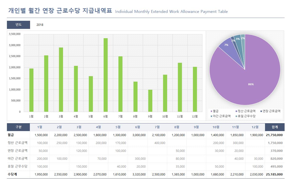 개인별 월간 연장 근로수당 지급내역표(Individual Monthly Extended Work Allowance Payment Table)