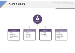 조직 및 인원현황(제조업_두유제조, 유통, 판매) ...