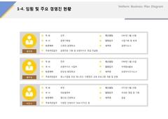 임원 및 주요경영진현황(서비스업_아이스크림, 웰빙, 판매) ...