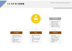 조직 및 인원현황(서비스업_아이스크림, 웰빙, 판매) ...