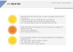 메뉴의 개요(서비스업_아이스크림, 웰빙, 판매)
