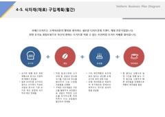 식자재 구입계획(서비스업, 디저트, 카페, 웰빙, 요거트) ...