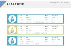 주요경영진현황(서비스업, 프랜차이즈, 밥버거, 컨설팅) ...