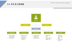 조직 및 인원계획(제조업, 전통, 음료, 웰빙)