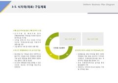 식자재(재료)구입계획(제조업, 전통, 음료, 웰빙) ...
