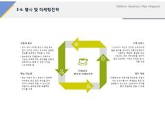 행사 및 마케팅전략(제조업, 전통, 음료, 웰빙)