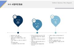 사업추진경과(외식업, 국수, 프랜차이즈)