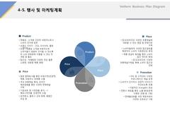 행사 및 마케팅 계획(외식업, 국수, 프랜차이즈) ...