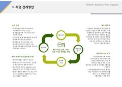 사업전개방안(서비스업, 유기농, 웰빙, 채소)