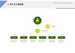 조직 및 인원현황(서비스업, 유기농, 웰빙, 채소) ...