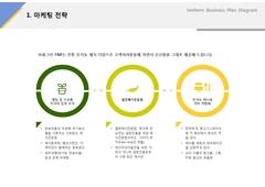 마케팅 전략(서비스업, 유기농, 웰빙, 채소)