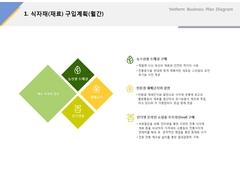 식자재 구입계획(서비스업, 유기농, 웰빙, 채소) ...