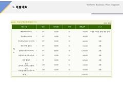 매출계획(서비스업, 유기농, 웰빙, 채소)