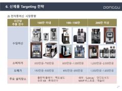 커피 머신기 영업 혁신방안 사업계획서