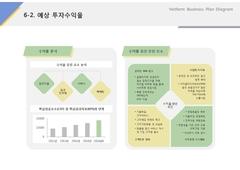 예상투자수익률(서비스업_애완견, 분양, 케어)