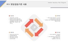 영업(입점)기준내용(프랜차이즈_수산물, 도소매, 유통) ...