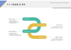 사업방향 및 목표(서비스업_레저, 스포츠)