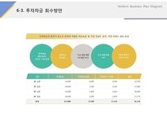 투자자금회수방안(서비스업_레저, 스포츠)