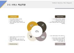 서비스핵심역량(온라인 광고, 홍보, 마케팅)