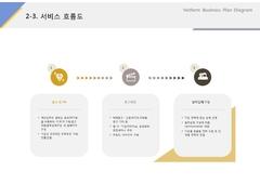 서비스흐름도(온라인 광고, 홍보, 마케팅)
