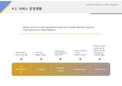 서비스운영계획(온라인 광고, 홍보, 마케팅)