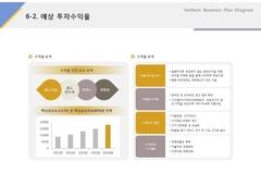 예상투자수익율(온라인 광고, 홍보, 마케팅)