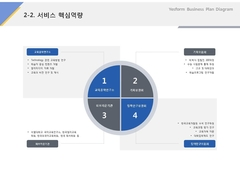 서비스 핵심역량(서비스업_교육, 학습, 콘텐츠)