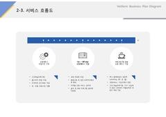 서비스흐름도(서비스업_교육, 학습, 콘텐츠)