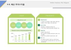 예상투자수익율(서비스업_레저, 스포츠, 휘트니스) ...
