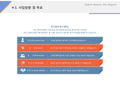 사업방향 및 목표(방송, 엔터테인먼트, 인터넷)