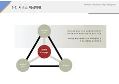 서비스 핵심역량(서비스업_웨딩컨설팅, 결혼)