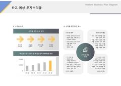 예상투자수익율(서비스, 렌트카, 차량대여, 정비) ...