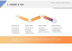 사업방향 및 목표(서비스, 레저, 숙박시설)