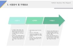 시장분석 및 기대효과(의류, 대여, 수선, 패션)