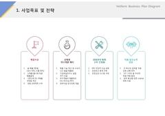 사업목표 및 전략(제조, 전통과자, 한과)