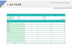 설비 및 증설계획(제조, 전통과자, 한과)