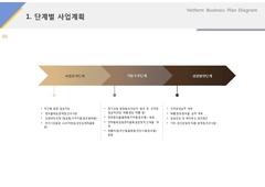 단계별 사업계획(인력, 파견, 대행, 도급)