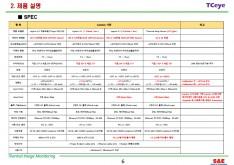 열화상 모니터링 화재 예방 시스템 제안서 - 회사소개서 홍보자료 #6